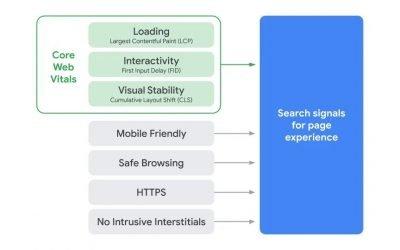 De Google Page Experience update: Waar moet je op letten?